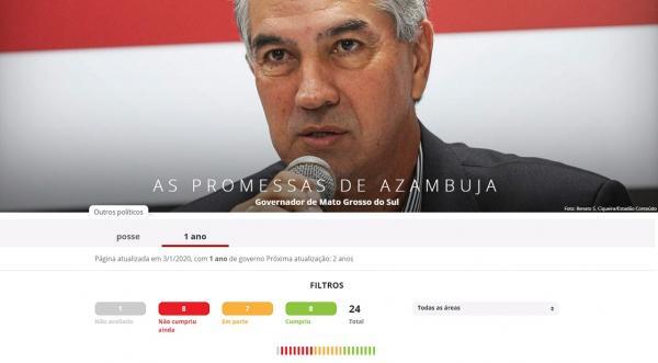 Atualização do G1 coloca Azambuja como 3° governador que mais cumpre promessas no Brasil